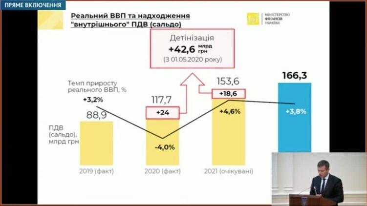 Министр финансов Сергей Марченко обещает борьбу со схемами и увеличение доходов бюджета. Фото из открытых источников